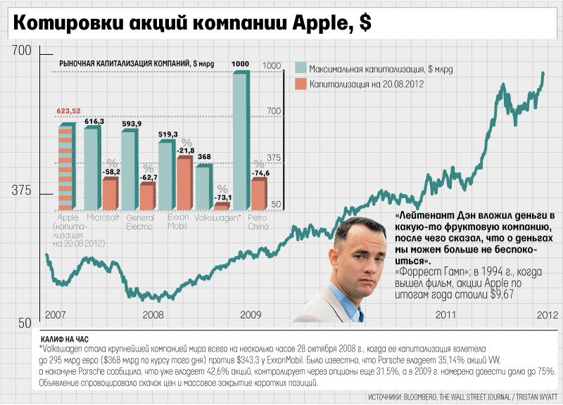 Опционы На Акции Компаний