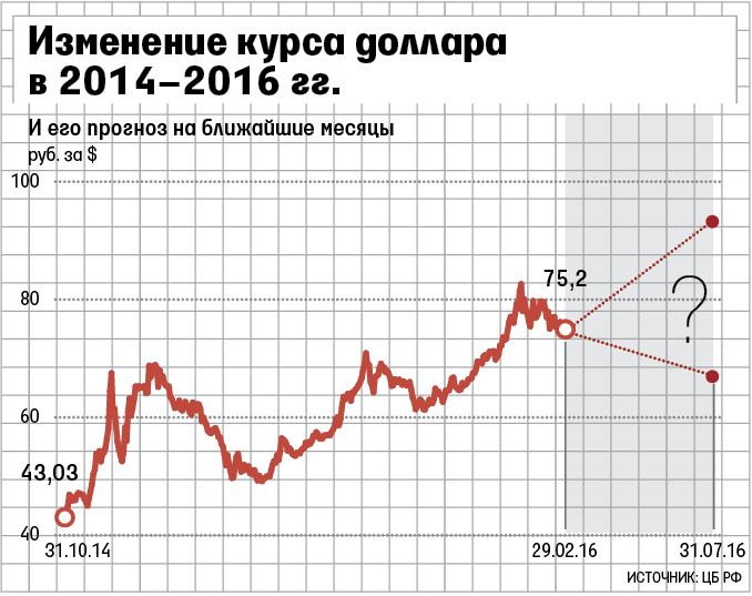 Что ожидает доллар в ближайшее время 2018 в россии