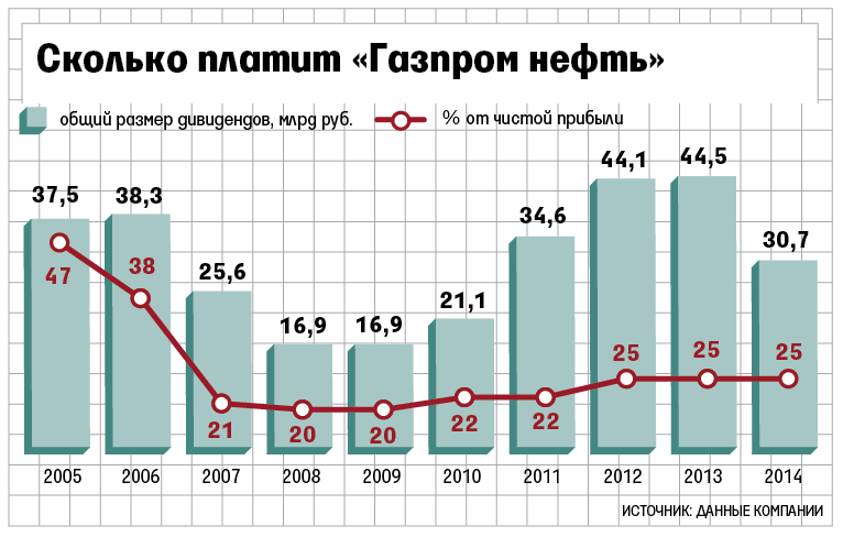 Газпром нефть котировки акций как торгуют на форекс профессионалы
