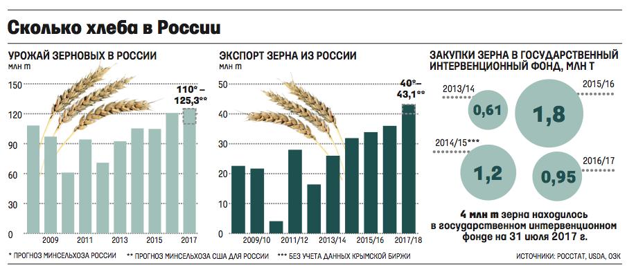 Сколько урожай зерновых