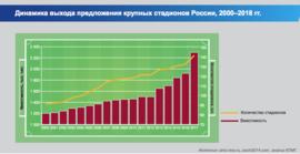Динамика ввода стадионов в России в 2000-2018 гг.