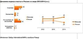 Динамика индекса счастья в России и в мире 2012-2014