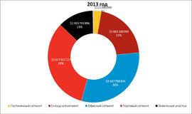 Сколько инвесторы вложат в офисы, ритейл, склады, гостиницы в 2013 г. Данные Colliers International