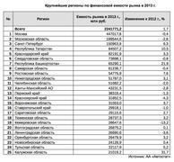 Крупнейшие регионы России по финансовой емкости авторынка в 2013 г.