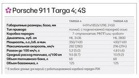 Технические характеристики Porsche 911 Targa