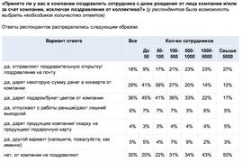 Принято ли в компаниях поздравлять сотрудника с днем рождения? (опрос Superjob.ru)