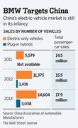 Продажи автомобилей в Китае