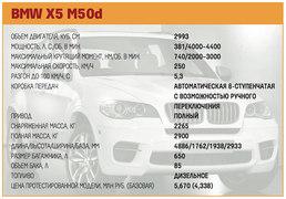 Технические характеристики BMW X5 M50d
