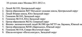 10 лучших школ Москвы (МИОО)