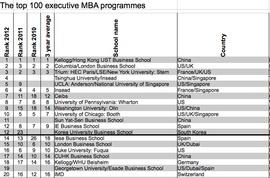Топ-20 лучших мировых Executive MBA программ 2012 г. по версии FT