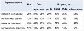 Как повлияет на шансы трудоустроиться отмена графы «возраст» в бланке резюме? (Superjob.ru)