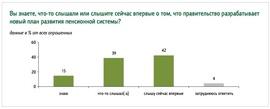 Знают ли о пенсионной реформе россияне? (ФОМ)