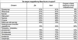Какой подработки стыдятся студенты? (Career.ru)