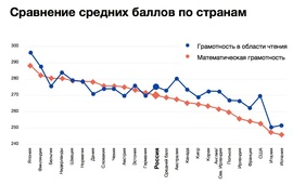 Результаты оценки грамотности по странам (PIAAC)