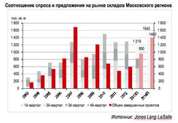 Спрос и предложение складов в Московском регионе в 2003-2014 г.