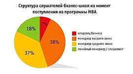 Должностной уровень слушателей MBA-программ в России (Superjob.ru)