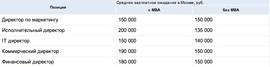 Зарплатные ожидния обладателей степени МВА (Superjob.ru)