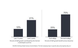 Влияние интернета на рост ВВП