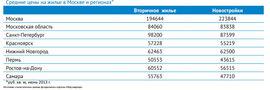 Стоимость кв. м на первичном и вторичном рынках жилья в городах России