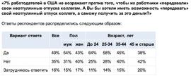 Хотят ли россияне торговат своим отпуском? (Superjob.ru)