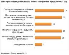 Что собираются предпринять россияне в случае девальвации? (Romir)