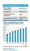 Основные показатели складского рынка Москвы