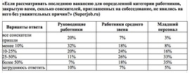 Кто чаще других не является на собеседнование по поводу поиска работы? (Superjob.ru)