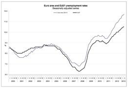 Динамика роста безработицы в Евросоюзе и странах зоны евро с 2000 по 2013 гг. (Eurostat)