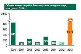 Объем инвестиций в коммерческую недвижимость России в 1 кв. 2006-2013 гг.