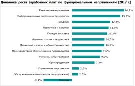 Динамика роста зарплат в 2012 г. (Case)