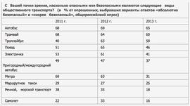 Какой транспорт россияне считают безопасным? (ВЦИОМ)