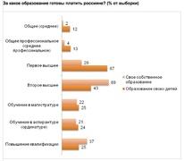 За какое образование готовы платить россияне? (Romir)