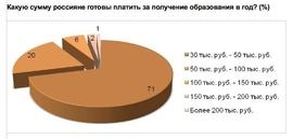 Какую сумму россияне готовы платить за образование ежегодно? (Romir)