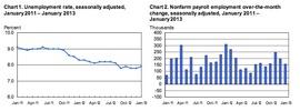 Динамика численности безработицы в США (Министерство труда США)