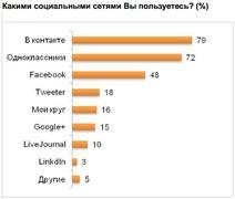 """Какими социальными сетями пользуются россияне? (""""Ромир"""")"""