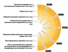 Какое количество машино-мест появится в Москве к 2016 г.? Инфографика правительства Москвы
