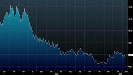 Стоимость акций компании за год снизилась более чем наполовину Источник: Bloomberg
