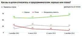 Как менялось отношение к предпринимателям в России за последние годы (ФОМ)