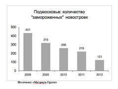 Число замороженных строек в Подмосковье в 2008-2012 гг.