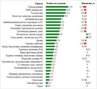 Соотношение предложения и спроса на рынке труда в январе 2013 г. (Superjob.ru)