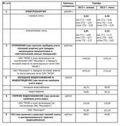 Тарифы на услуги ЖКХ (январь 2013 г. и июль 2013 г.). Источник: РЭК Москвы
