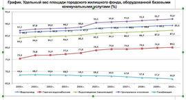 Обеспеченность россиян коммунальной инфраструктурой. Источник: РСИ