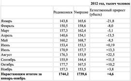 Динамика роста смертности и рождаемости в 2012 г. (Минтруда)
