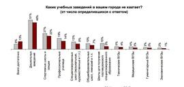 Каких образовательных учреждений жителям крупных городов не хватает чаще всего? (Росгосстрах)