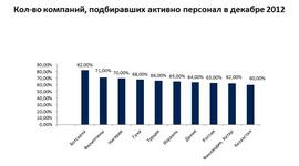 Топ-10 стран, активно нанимающих высококвалифицированных специалитов (Antal International)