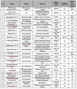 Список застраиваемых промзон Москвы