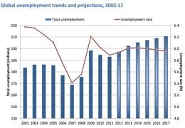 Прогноз по росту безработицы в мире (МОТ)