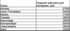 """Средняя зарплата студентов в крупных городах России (""""Яндекс. Работа"""")"""