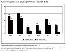 Рост реальных зарплат в мире 2006 - 2011 гг. (МОТ)
