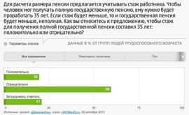Согласны ли россияне на установление планки нормативного стажа на уровне 35 лет? (ФОМ)